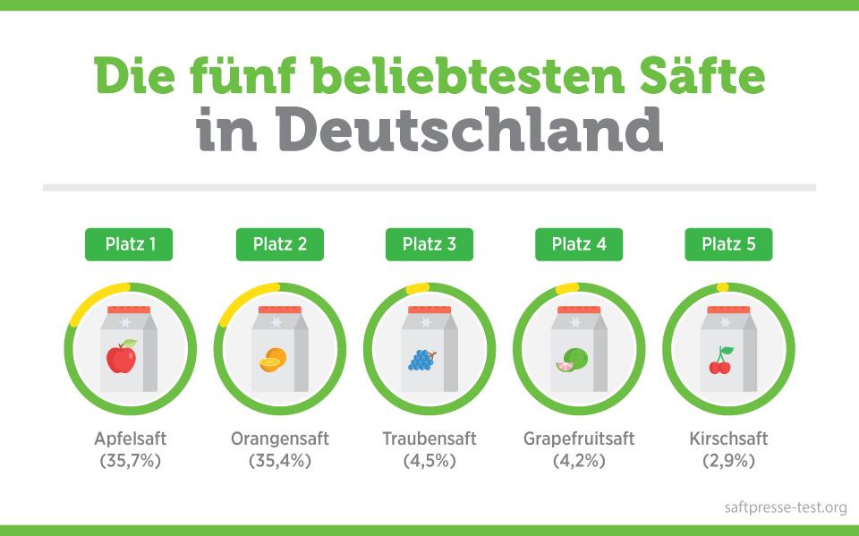 die fünf beliebtesten Säfte in Deutschland