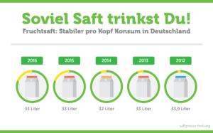 Infografik: Soviel Saft trinkst Du